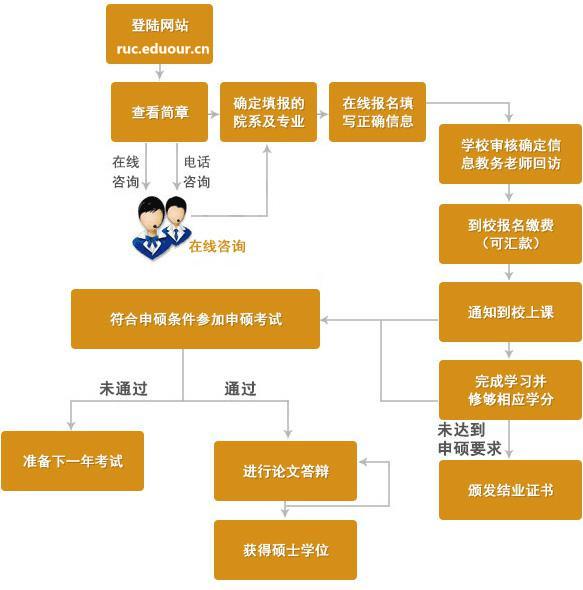 中国人民大学在职研究生申硕流程图