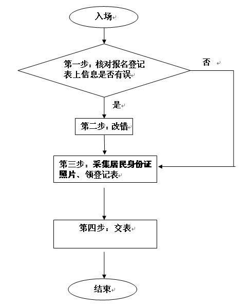 2015年中国人民大学在职研究生现场确认流程