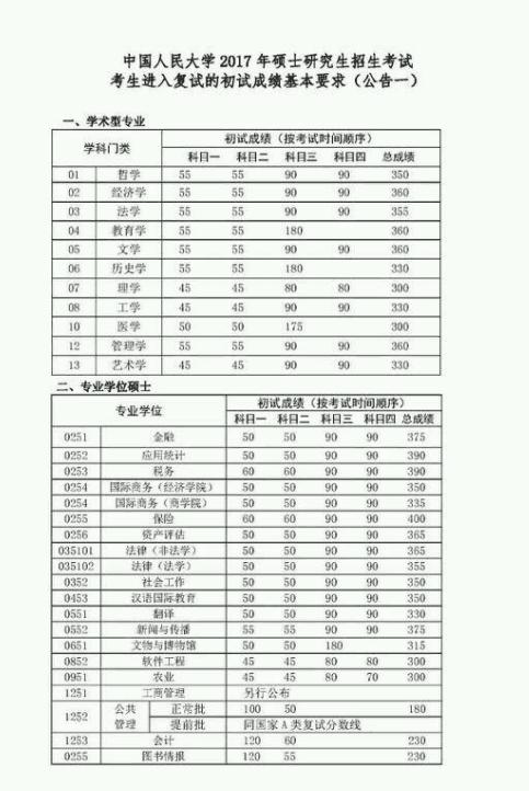 2017年中国人民大学在职硕士研究生复试初试分数线